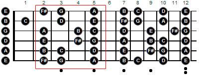 Локрийский минор на гитаре