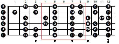 Дорийский минор на гитаре