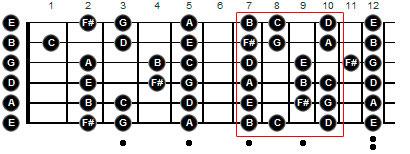 Фригийский минор на гитаре