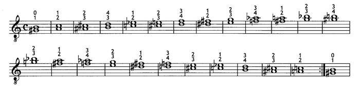 Вариант терций для левой руки при игре гитаристом арпеджио в правой