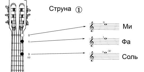 Три ноты на первой гитарной струне