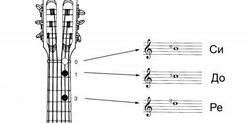 Ноты на второй струне гитары в первой позиции