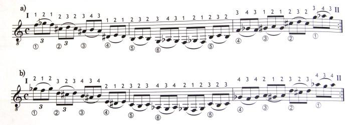 Упражнения для отличного тонуса мышц пальцев левой руки гитариста